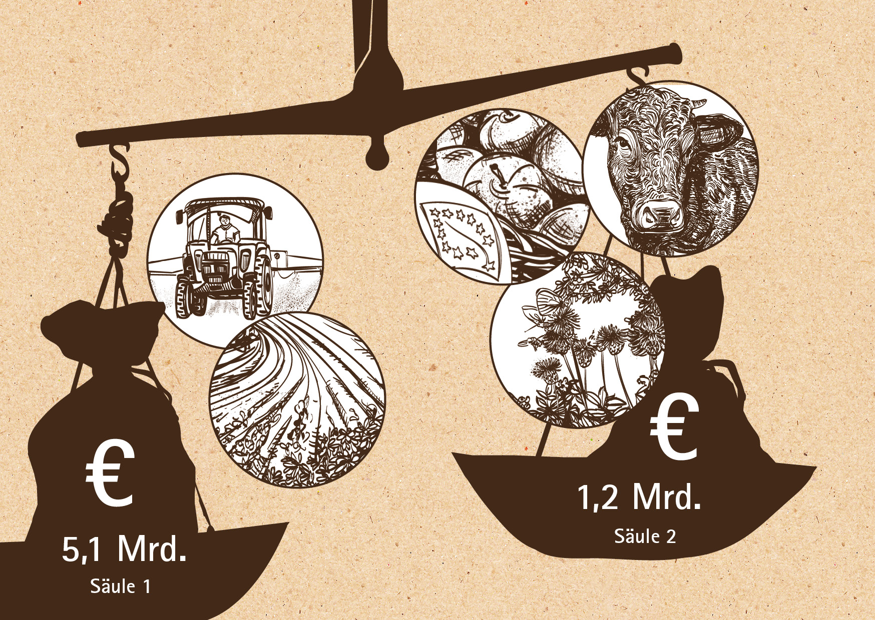 Infografik: Ungleiche Verteilung der Fördermittel
